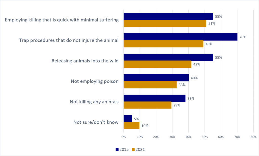 """What does """"humane"""" mean to the BC public graph"""
