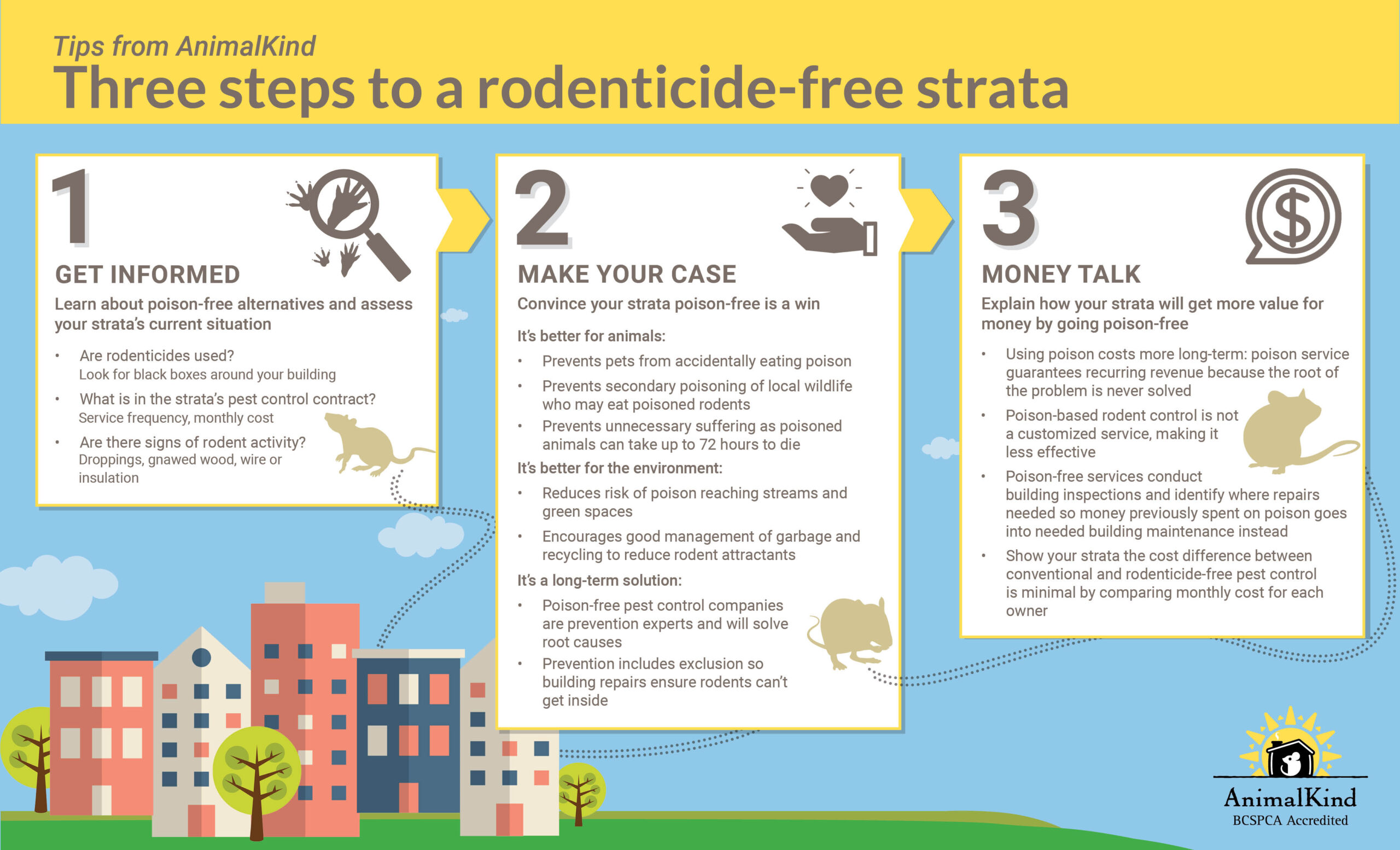 Rodenticide-free pest control for stratas